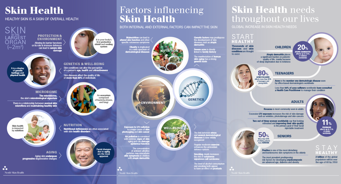 The infographics we've developed reflect and explain science-based evidence on skin conditions.